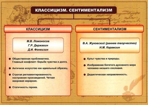 Классицизм, сентиментализм - Людмила Борисовна Баклушина