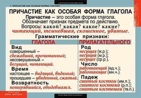 таблица Причастие как особая форма глагола - Светлана Ивановна Селиванова