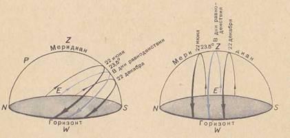 Видимое суточное движение солнца в разных широтах - Александр Владимирович Серолапкин