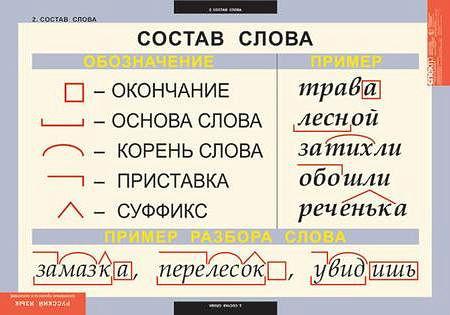 Основные правила и понятия 1-4 класс (7 таблиц, 68х98см)