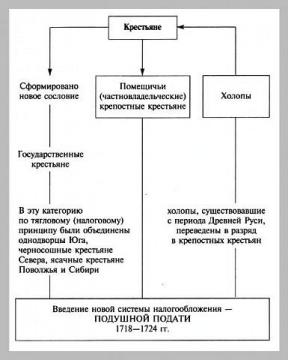 Введение новой системы налогообложения подушной подати. // Кириллов В.В. Отечественная история в схемах и таблицах...