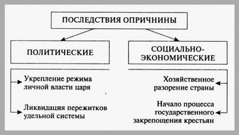 Последствия опричнины // Кириллов В.В. Отечественная история в схемах и таблицах.  М., 2005.С.  64.