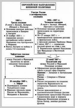 Европейское направление внешней политики России в начале 19 в.// Кириллов В.В. Отечественная история в схемах и...
