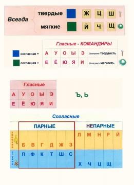 Таблица `Звуки и буквы` - Светлана Петровна Кривенко