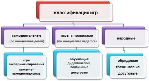 Классификация игр детей дошкольного возраста.