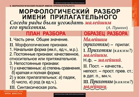 Ответы@Mail.Ru: морфологический разбор слова замороженое