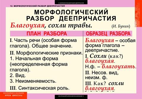 Ответы@Mail.Ru: Что такое морфология и морфологический разбор и как его делать?