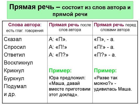 Как построить схему предложения с прямой речью.