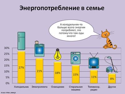 Что употребляет энергии больше холодильник или компьютер